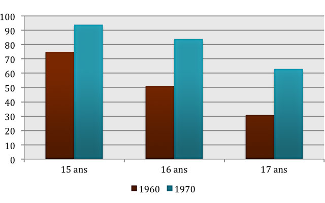 School Attendance of Youths Aged 15 to 17 in 1960 and 1970 (in percentage)