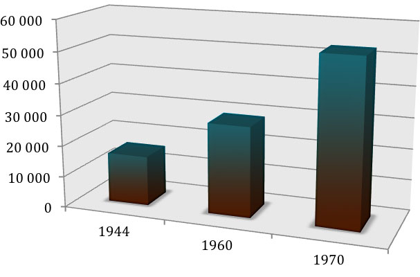 Number of Quebec Government Civil Servants, 1944-1970